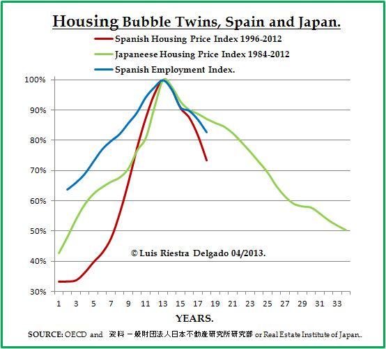 Housing Bubble and Employment in Spain