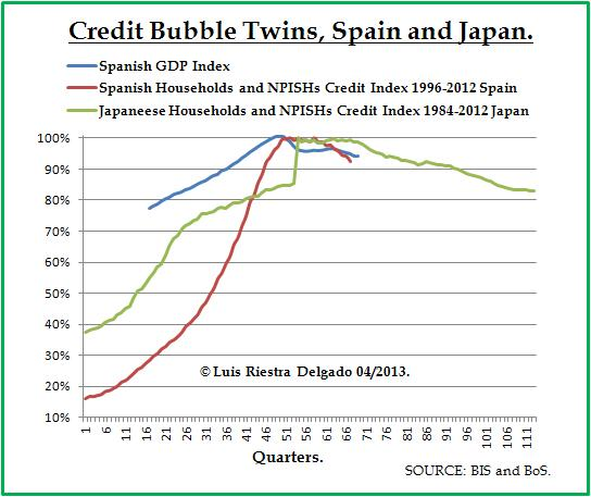 Credit Bubble and GDP in Spain