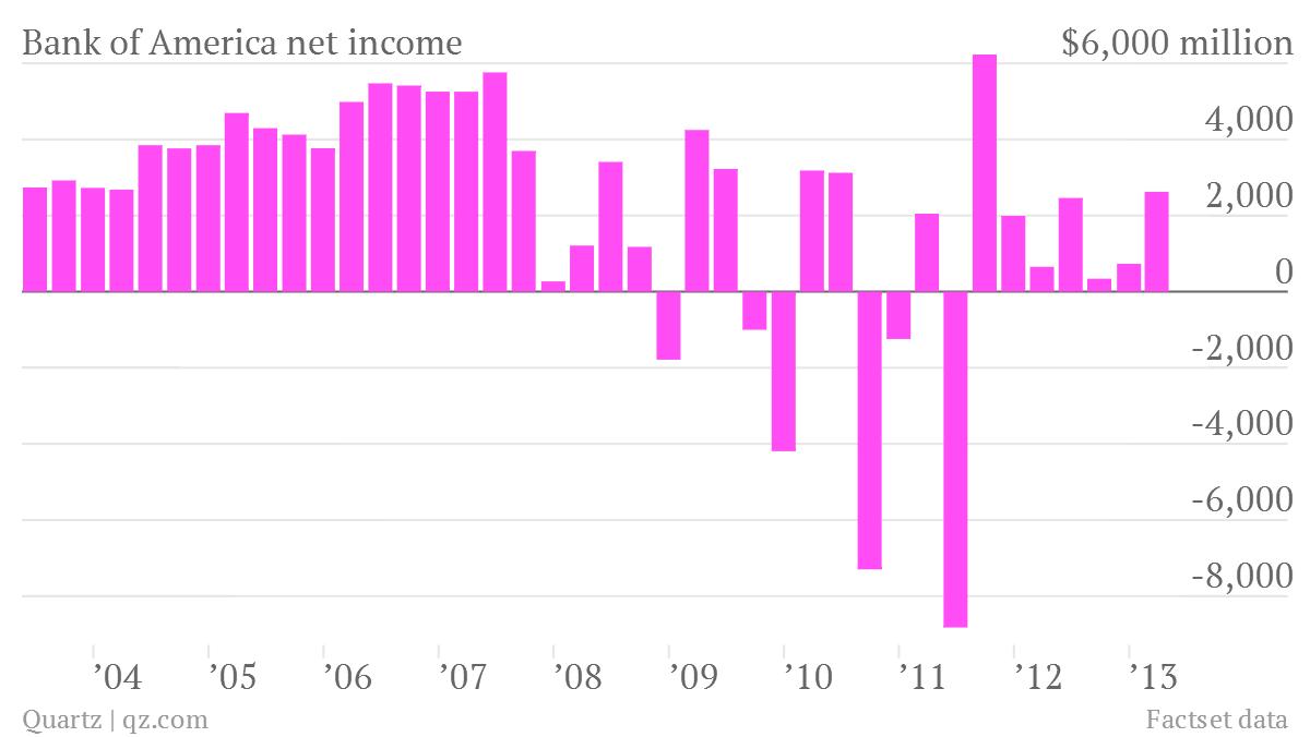 bank of america net income q1 2013