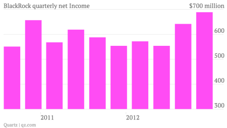 BlackRock quarterly net income