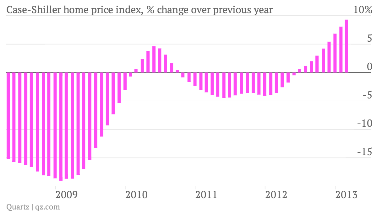 Case-Shiller-home-price-index-change-over-previous-year_chart