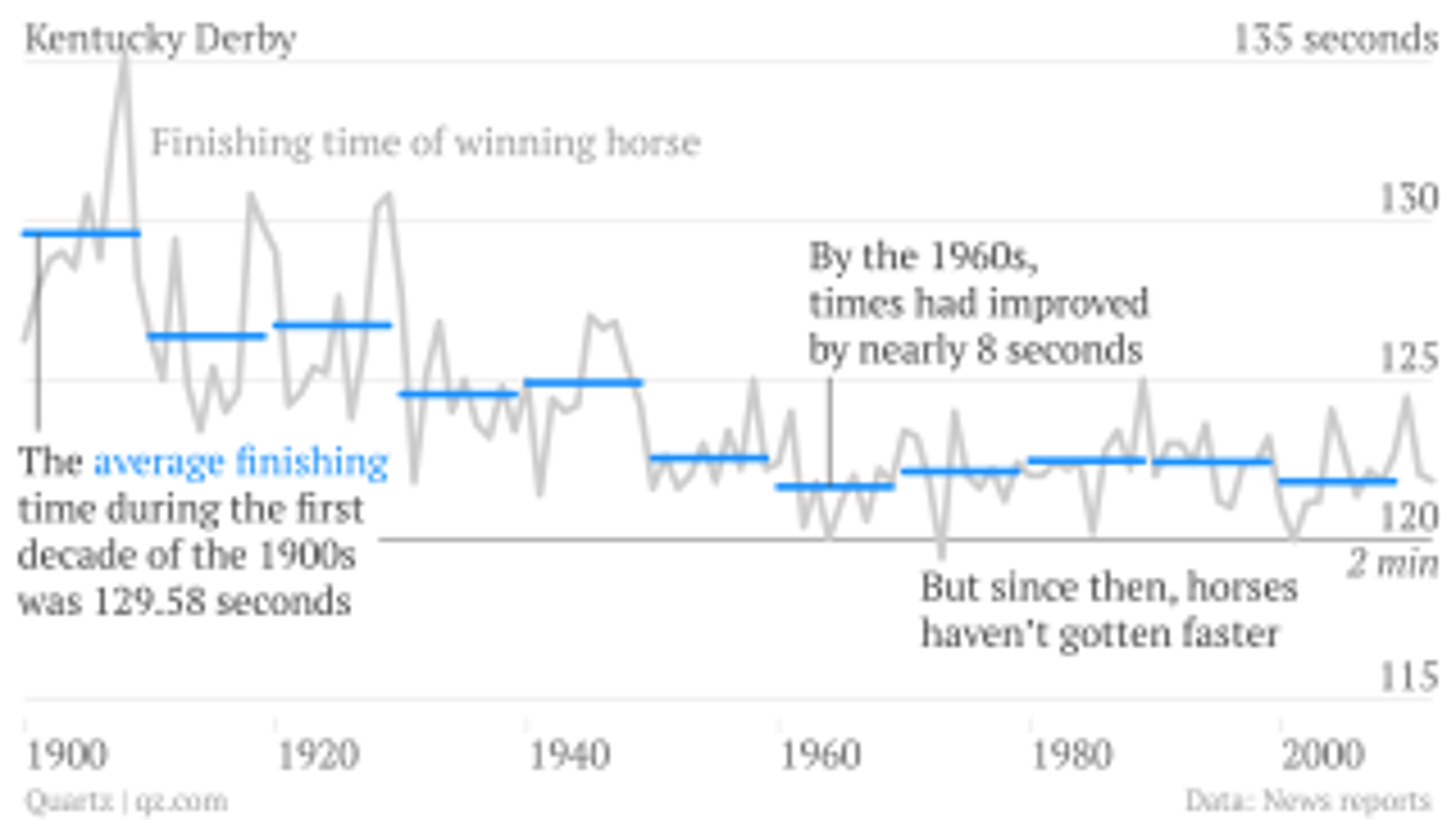 David-Yanofsky_time-Decade-Average_chart_001