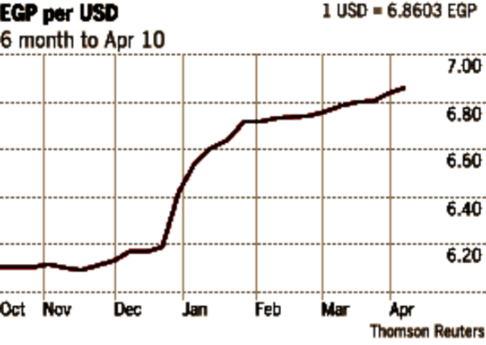 EGP-per-USD-6-month-to-Apr-10-2013