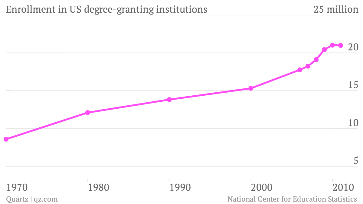 Enrollment-in-US-degree-granting-institutions_chart