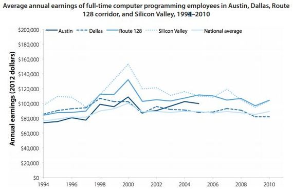 Average earnings of computer programmers