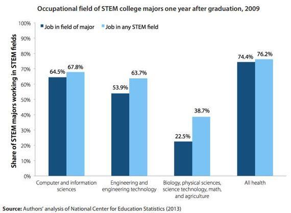 Occupation of STEM grads