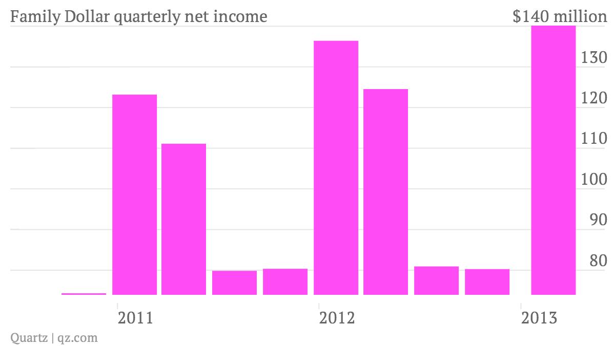 Family Dollar Quarterly Net Income