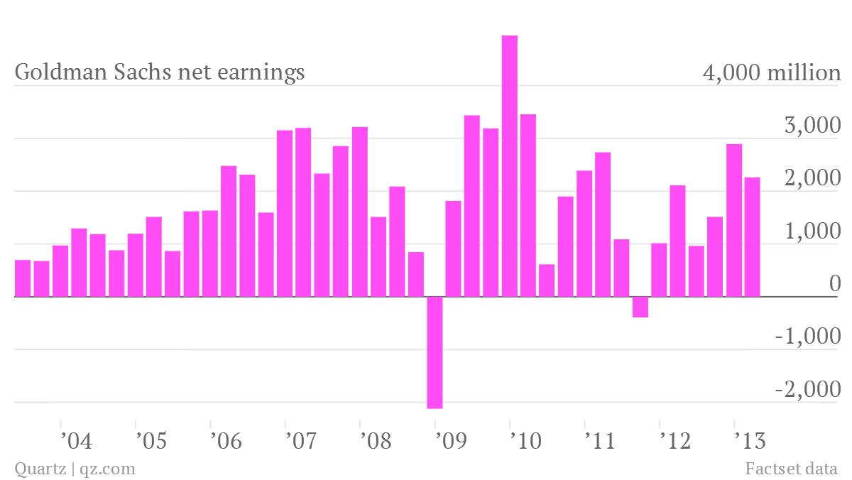 goldman sachs profit net earnings 1q 2013