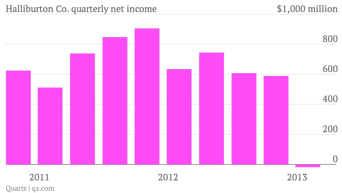 Halliburton-Co-quarterly-net-income_chart