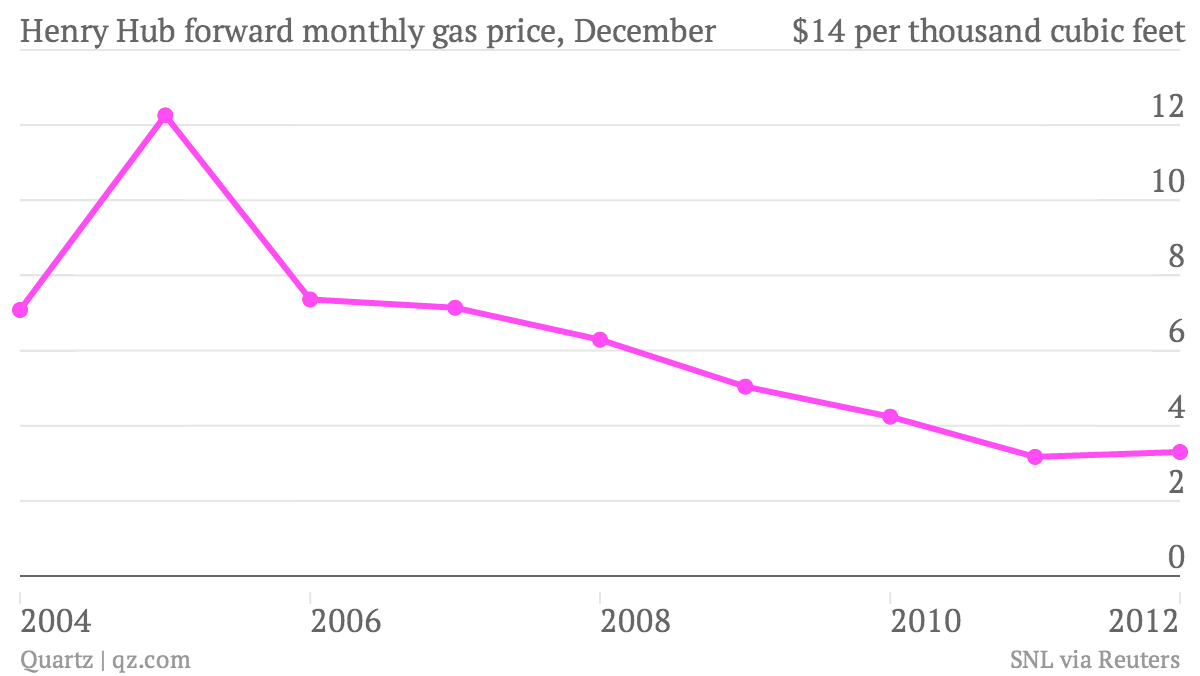 Henry-Hub-forward-monthly-gas-price-December_chart