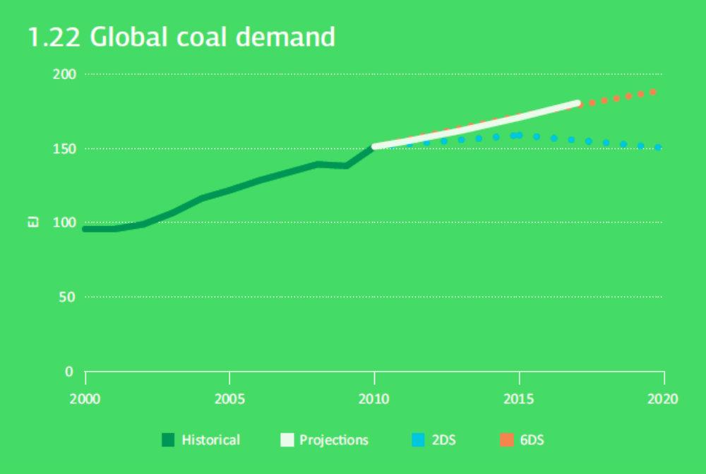Coal IEA