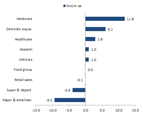 February Mexican Retail Breakdown