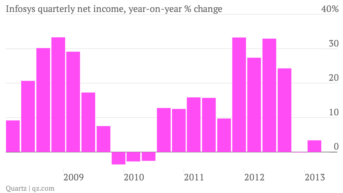 Infosys-quarterly-net-income-year-on-year-change_chart