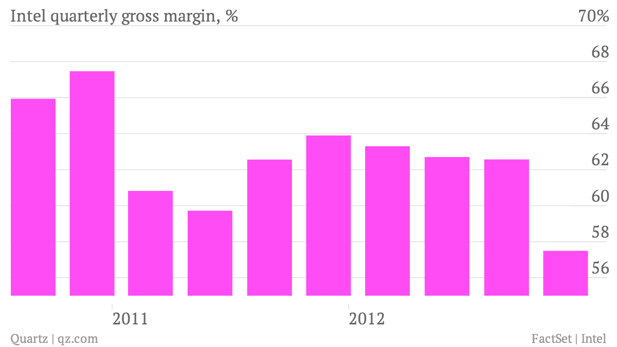 Intel-quarterly-gross-margin-_chart