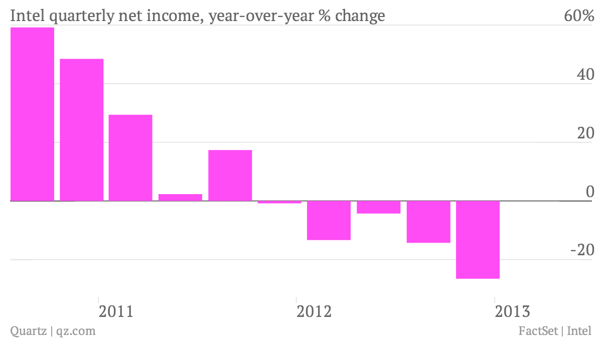 Intel-quarterly-net-income-year-over-year-change_chart