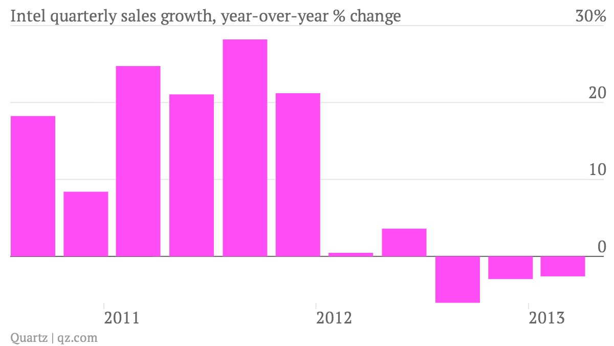 Intel-quarterly-sales-growth-year-over-year-change_chart (1)
