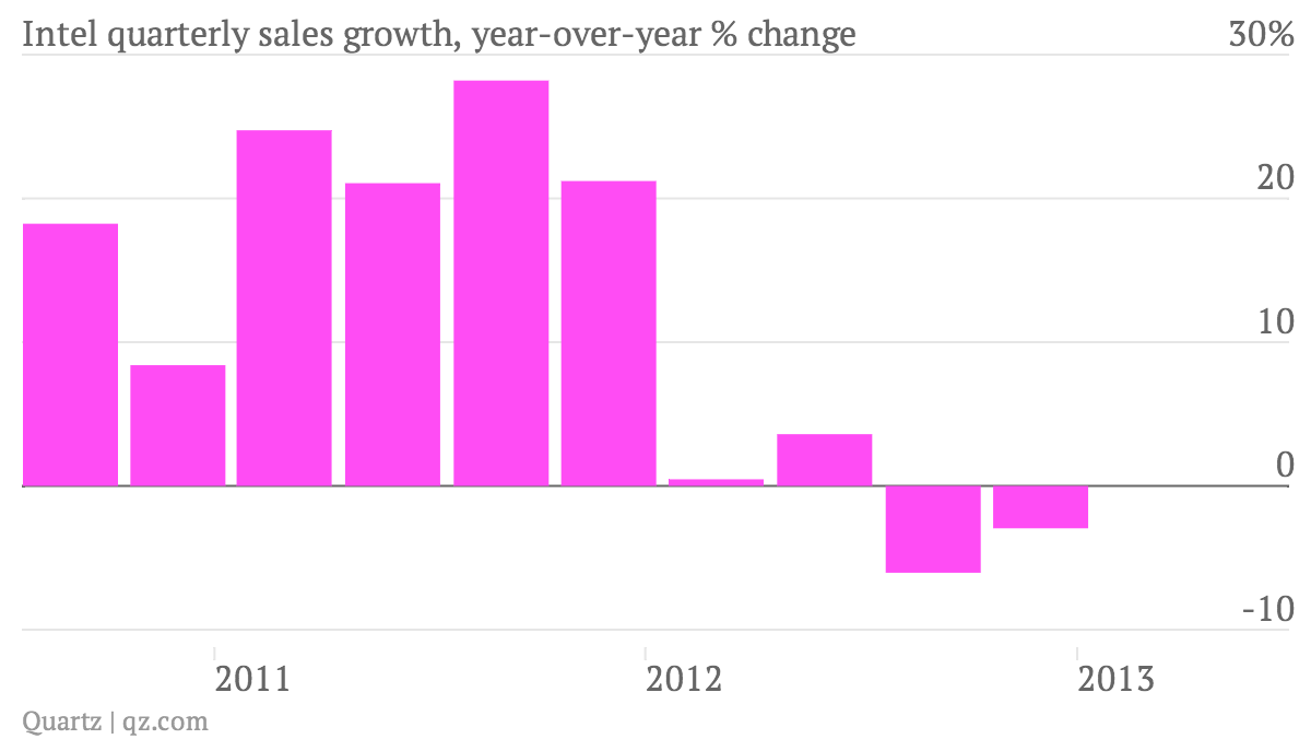 Intel-quarterly-sales-growth-year-over-year-change_chart