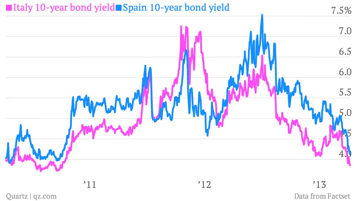 Italy-10-year-bond-yield-Spain-10-year-bond-yield_chart