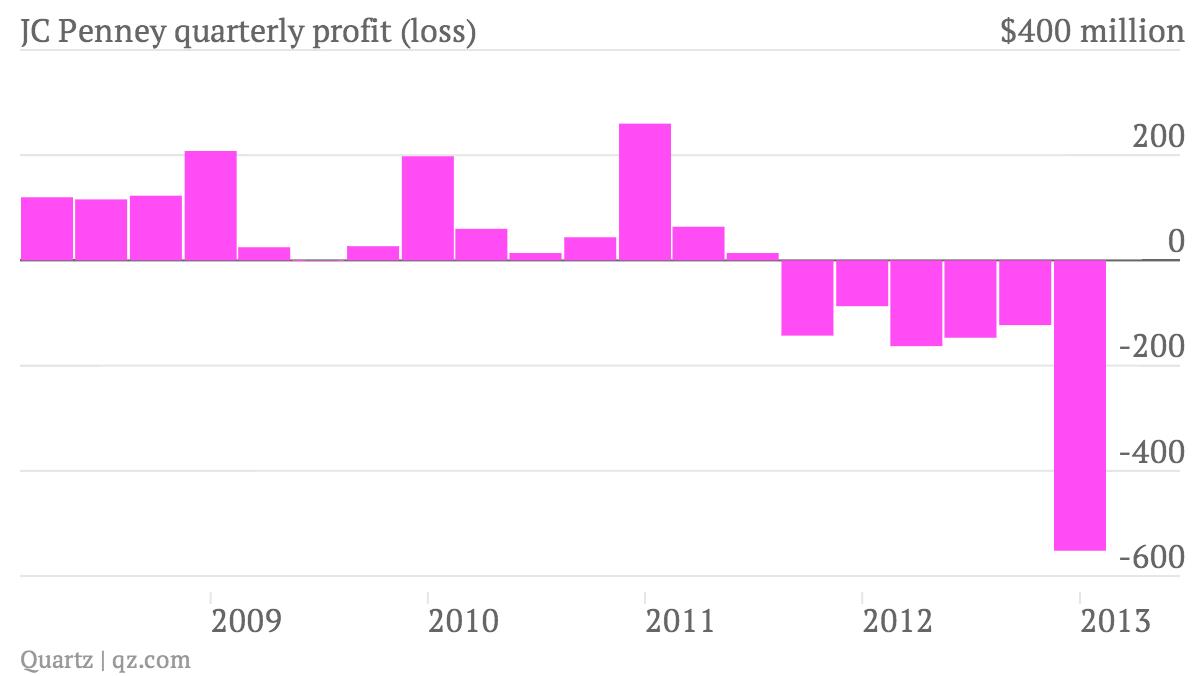 JC Penney profit chart