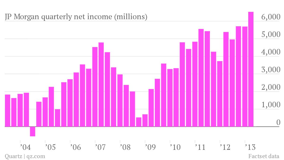 JP Morgan quarterly net income