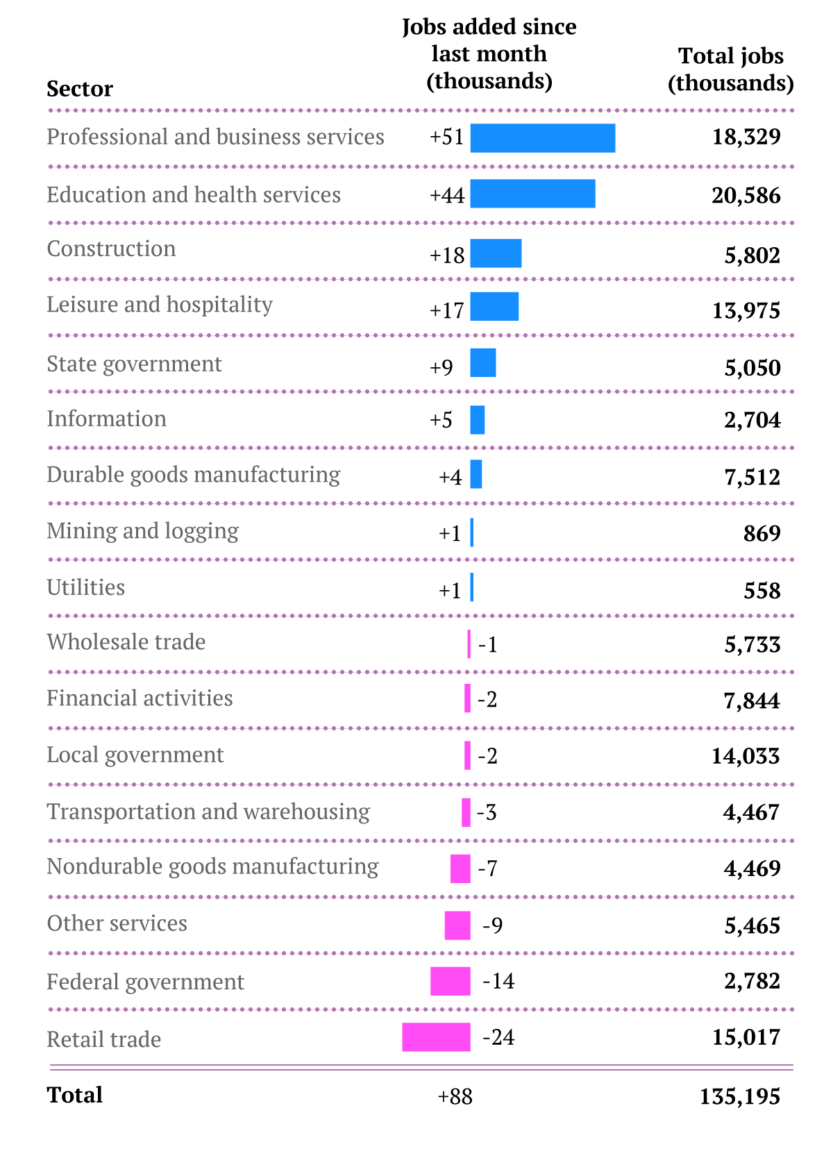 Job breakdown by industry