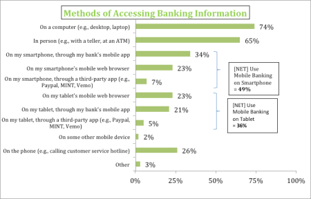 methods of accessing banking info harris interactive