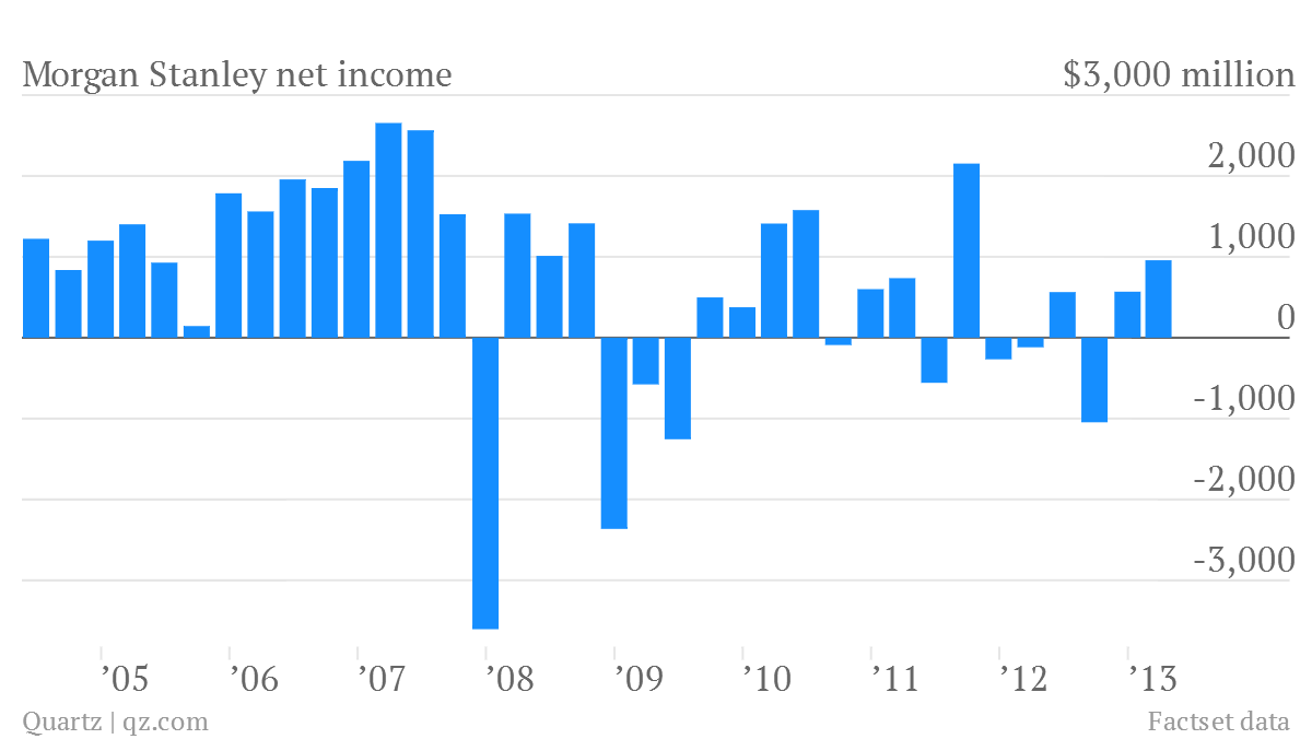 morgan stanley net income q1 2013