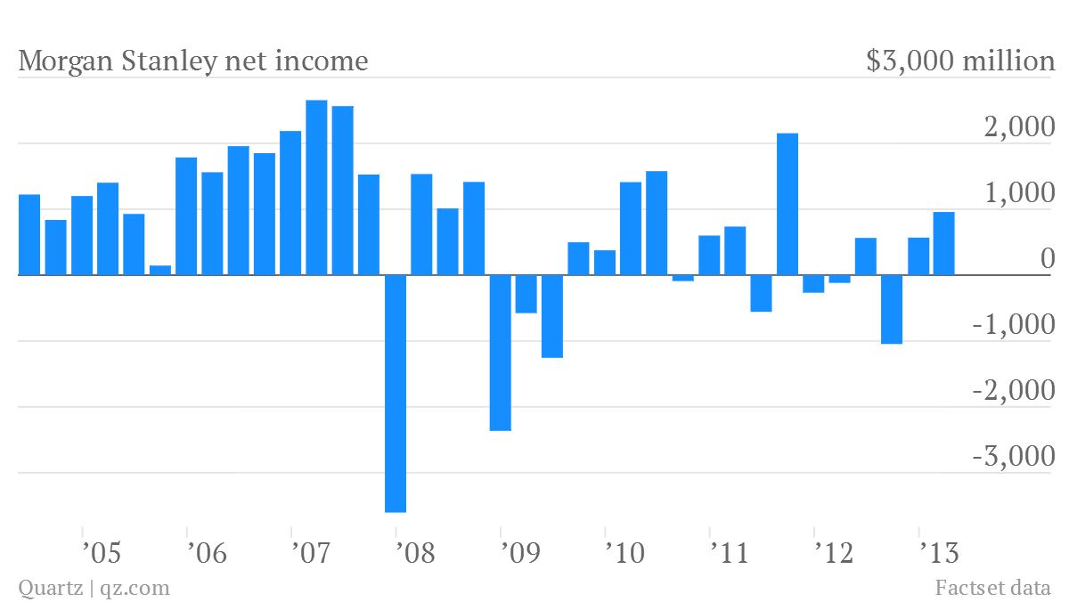 morgan stanley net income q1 2013