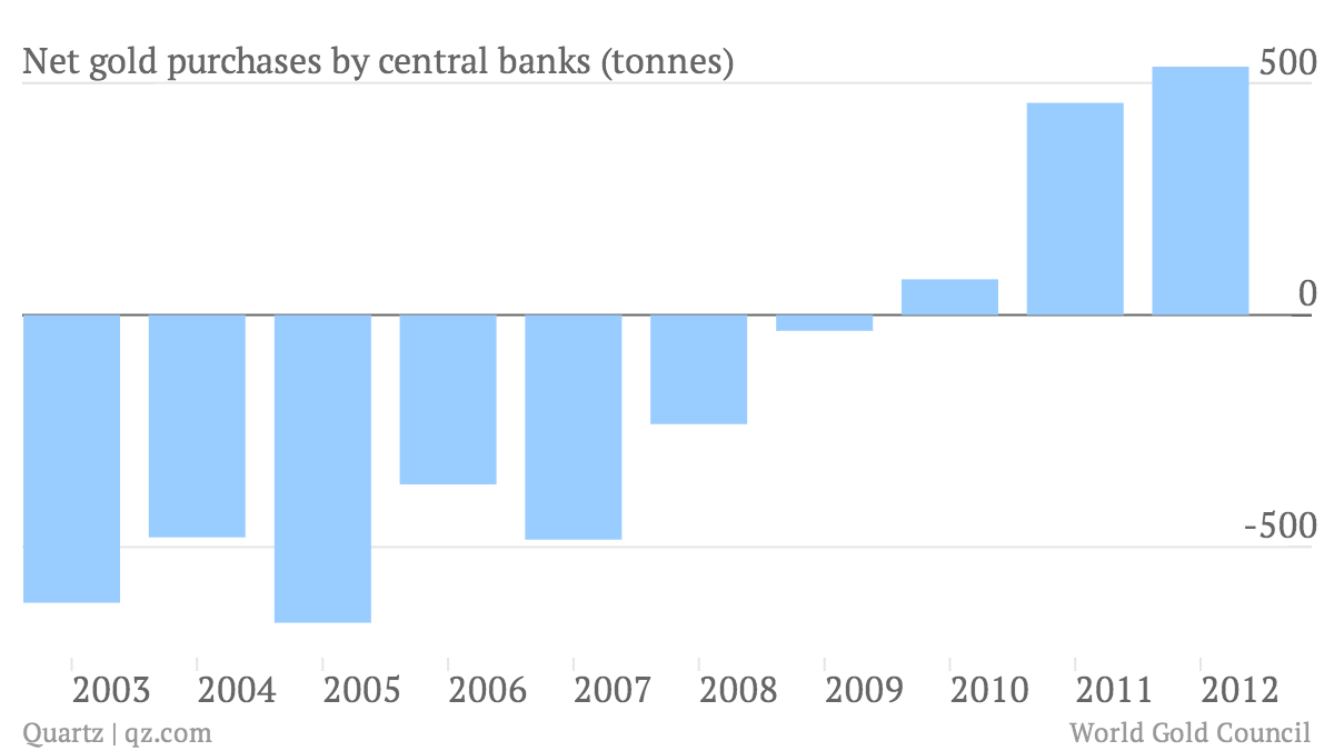 Net-gold-purchases-by-central-banks-tonnes-_chart