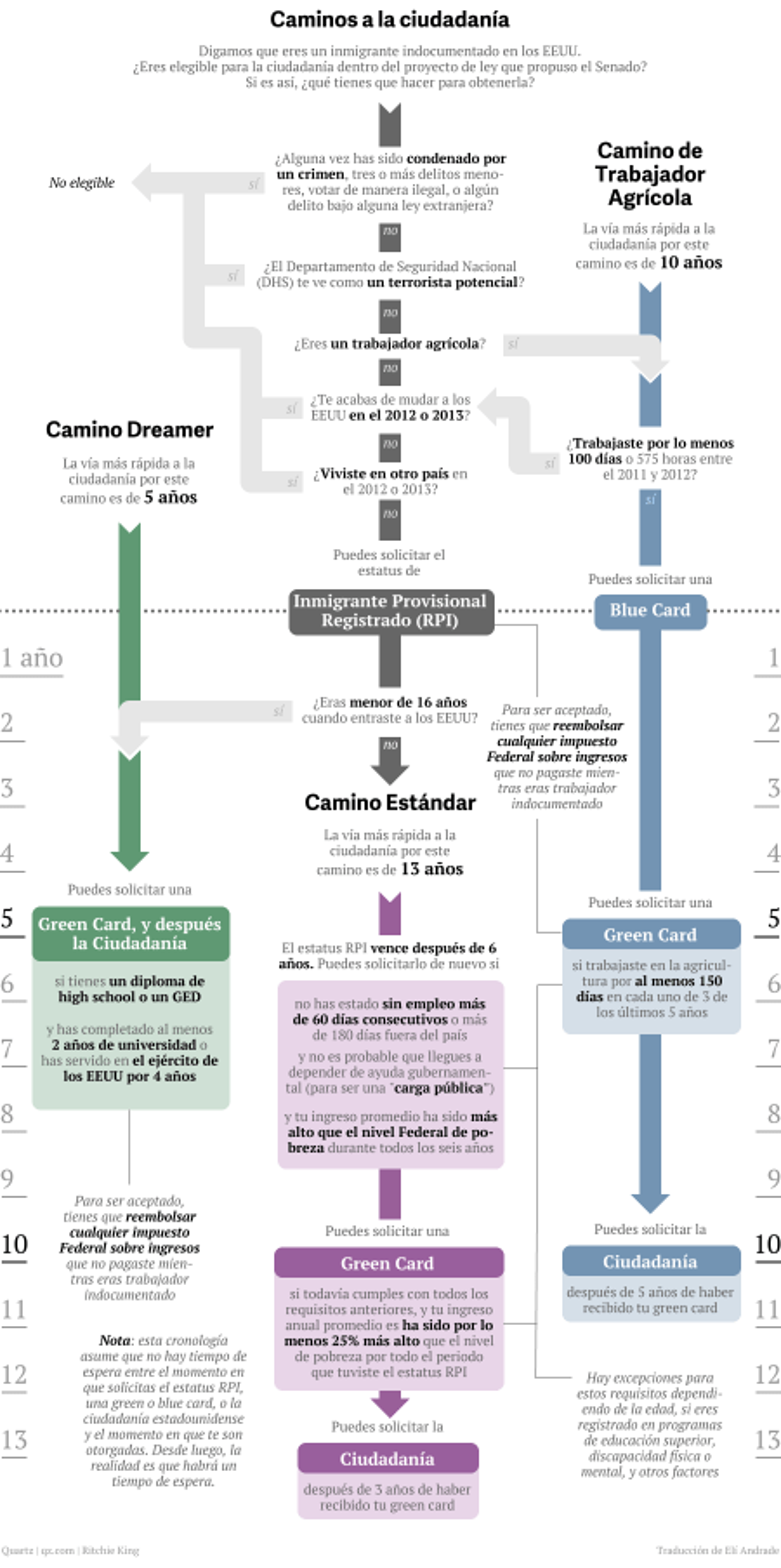 Todos los caminos para la ciudadanía estadounidense que vienen en la propuesta de ley de inmigración del Senado