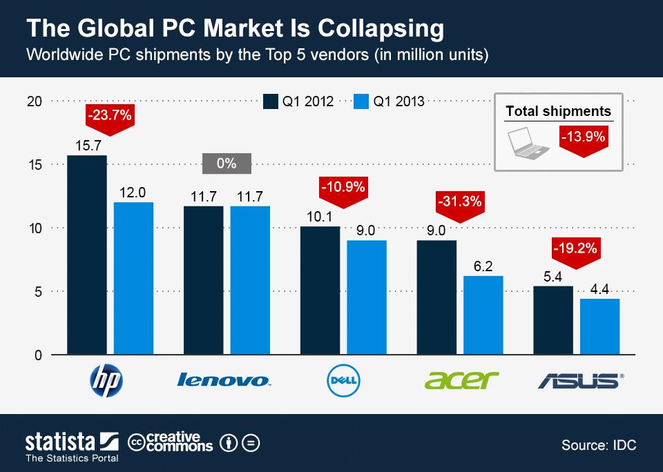 pc market collapsing