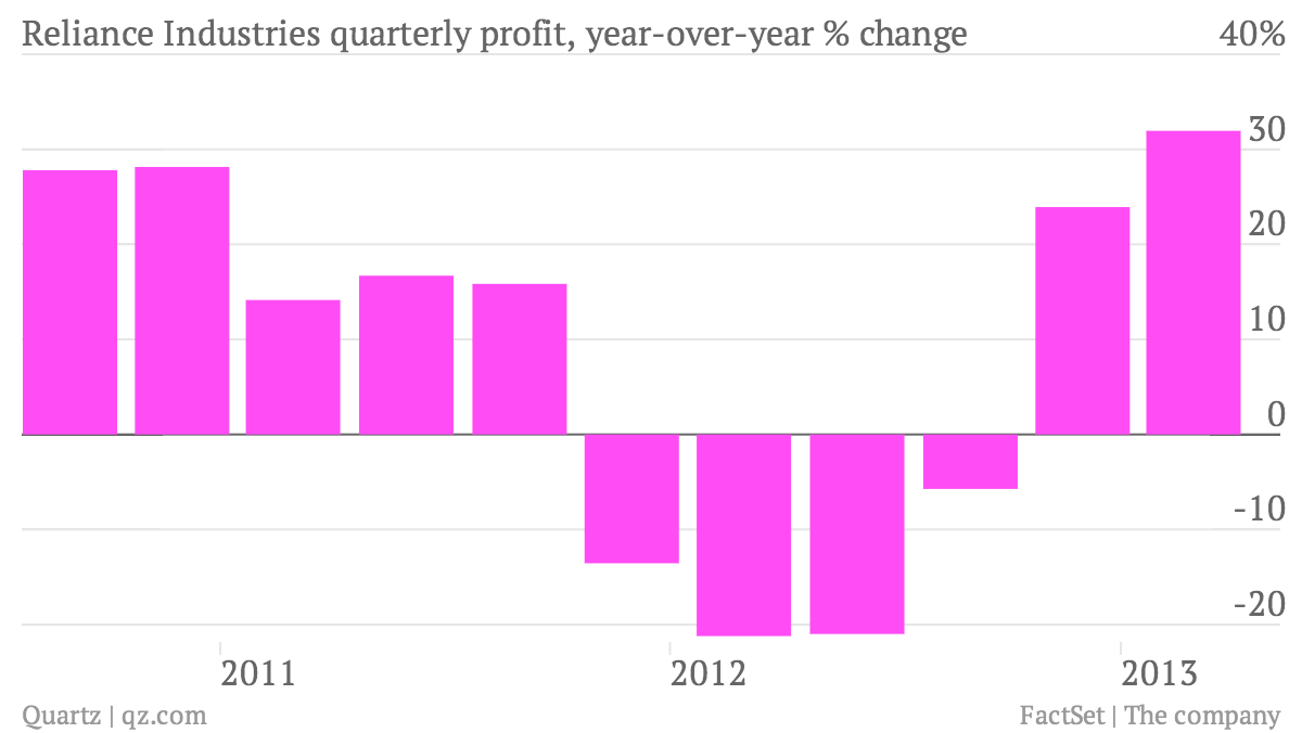 Reliance-Industries-quarterly-profit-year-over-year-change_chart