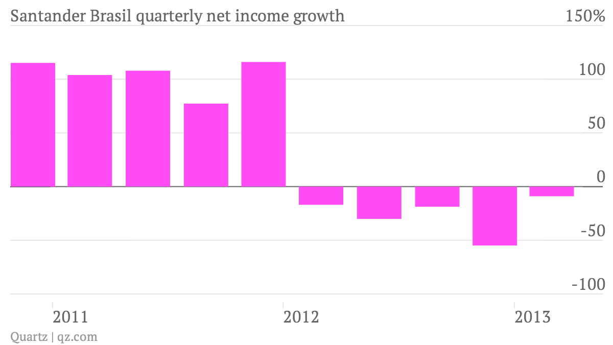Santander-Brasil-quarterly-net-income-growth_chart