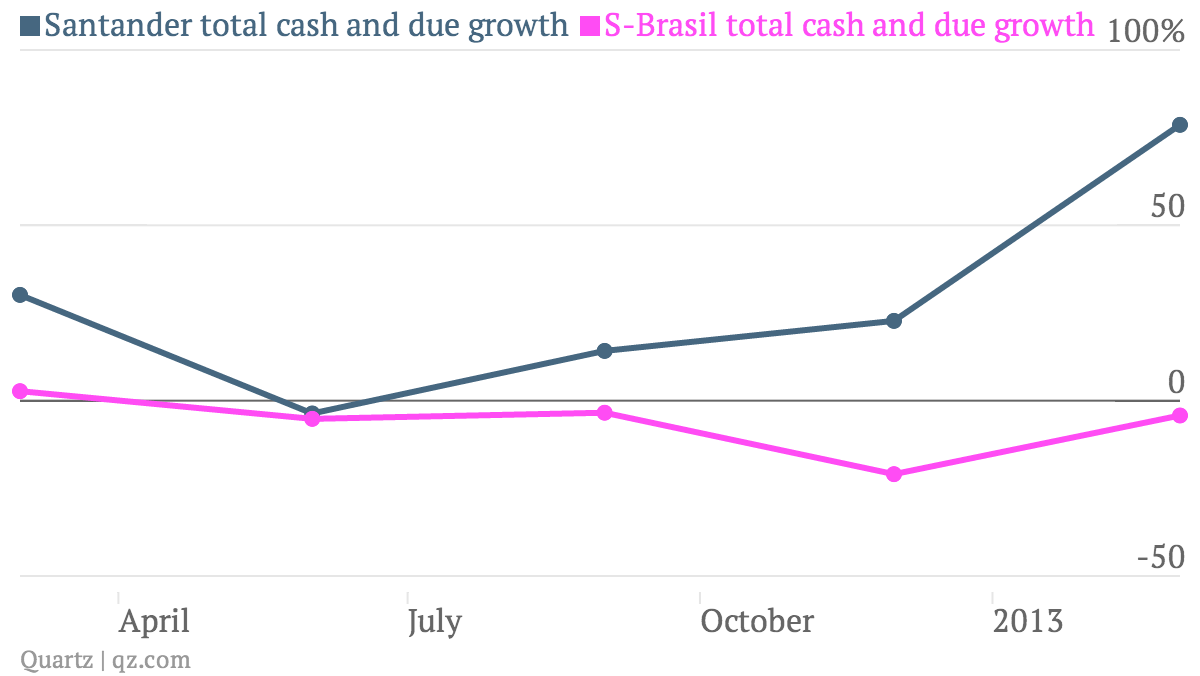 Santander-total-cash-and-due-growth-S-Brasil-total-cash-and-due-growth_chart