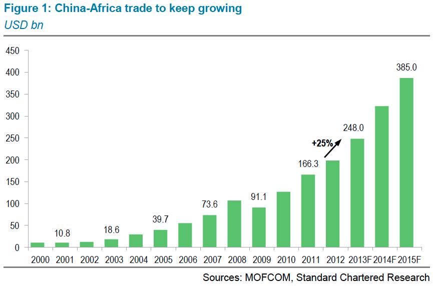 amount of trade between us and china