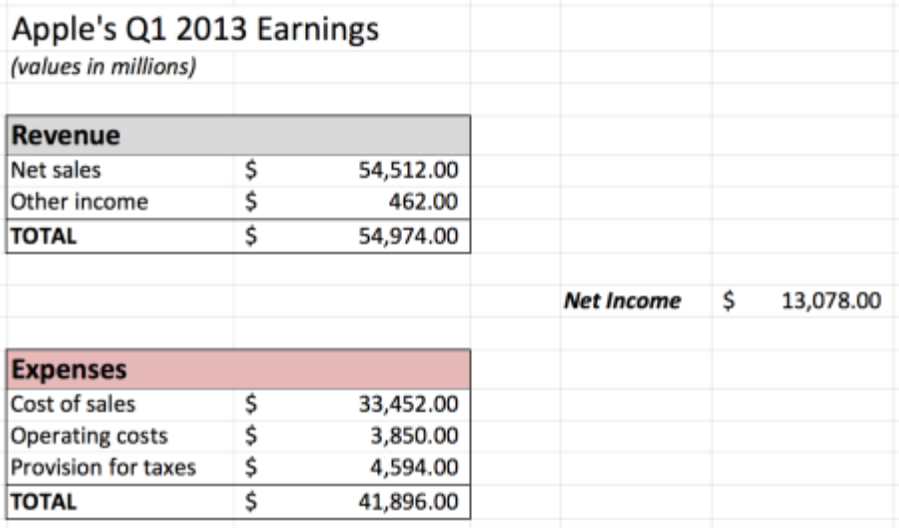 Spreadsheet example - Apple's earnings