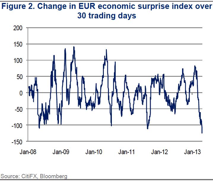 citi economic surprise index 29 april 2013