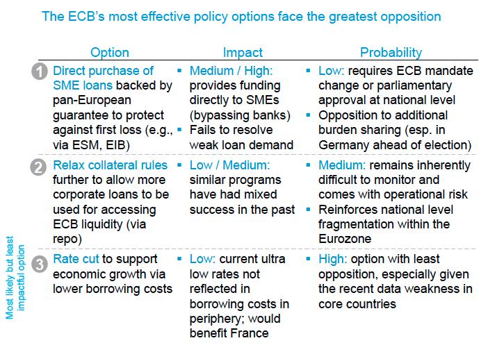 ecb options morgan stanley may 2013