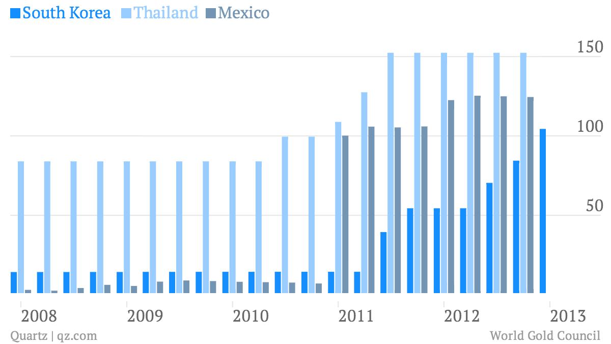South-Korea-Thailand-Mexico_chart