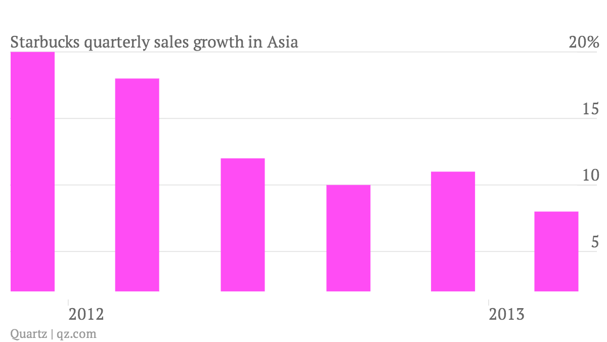 Starbucks-quarterly-sales-growth-in-Asia_chart