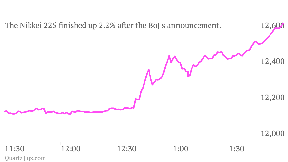 The-Nikkei-225-finished-up-2-2-after-the-BoJ-s-announcement-_chart