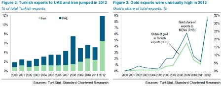 turkey gold exports iran uae