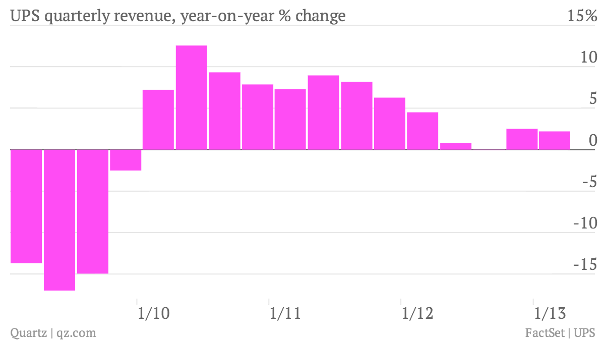 UPS-quarterly-revenue-year-on-year-change_chart