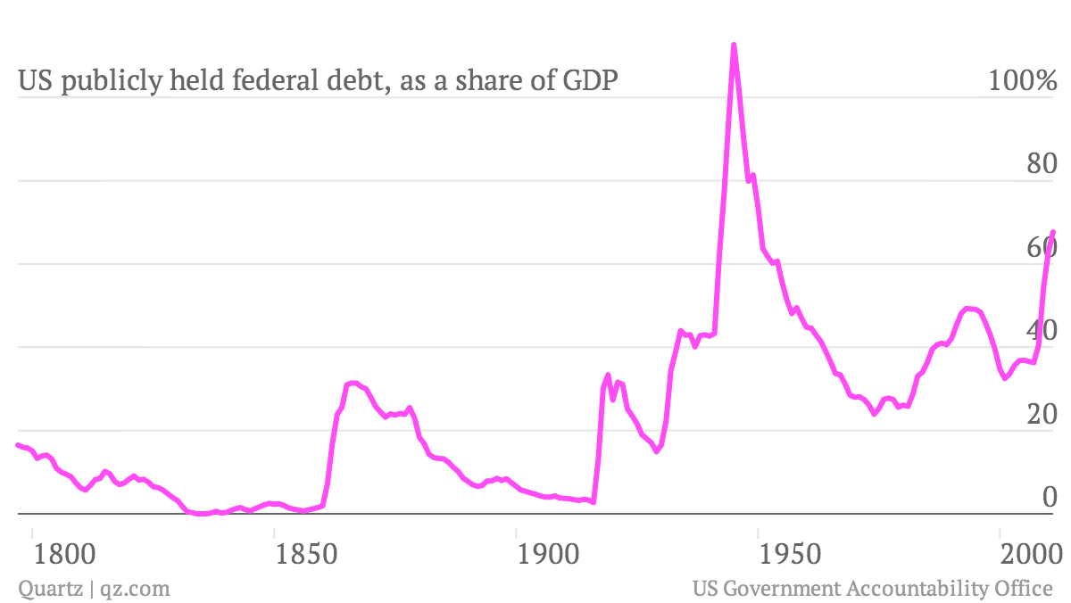 US-publicly-held-federal-debt-as-a-share-of-GDP_chart