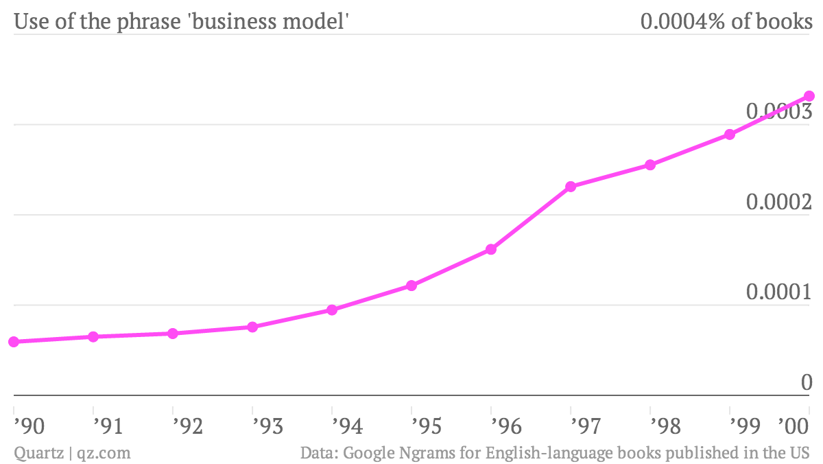Use-of-the-phrase-business-model-chart