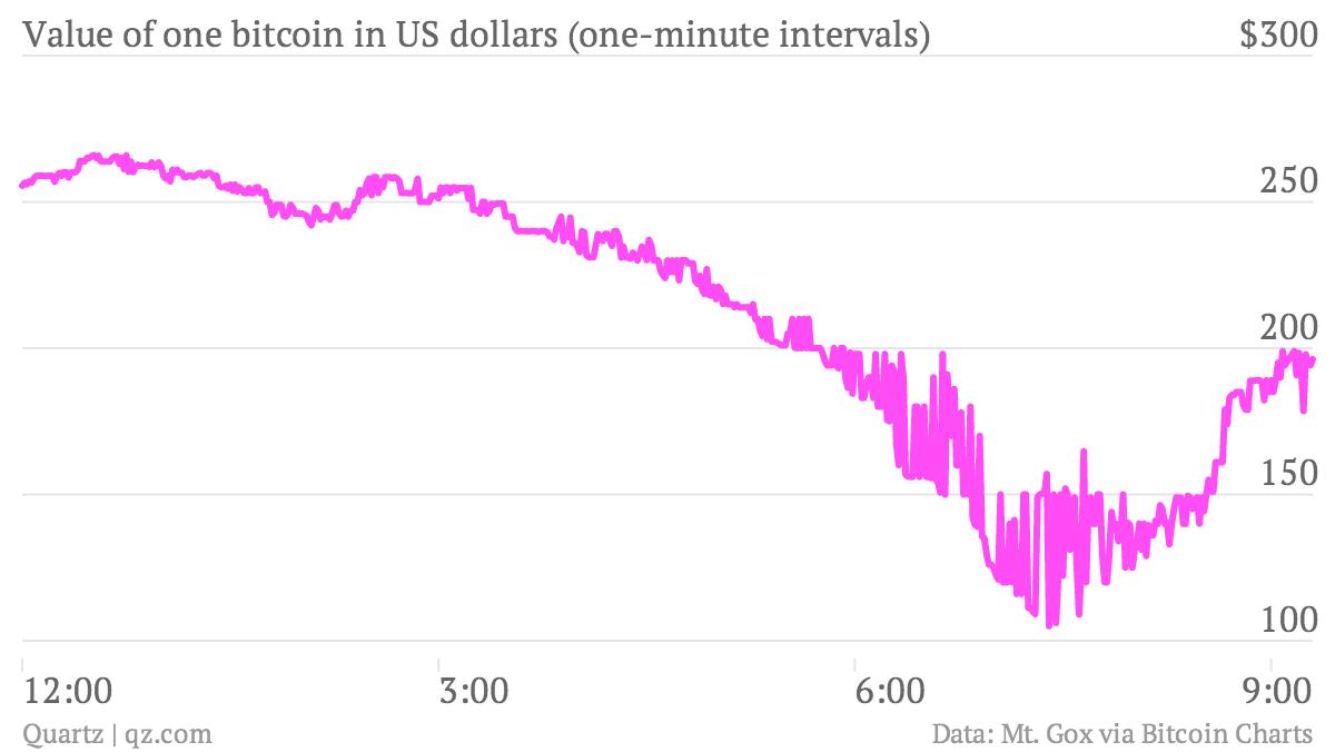 Crazy bitcoin trading chart