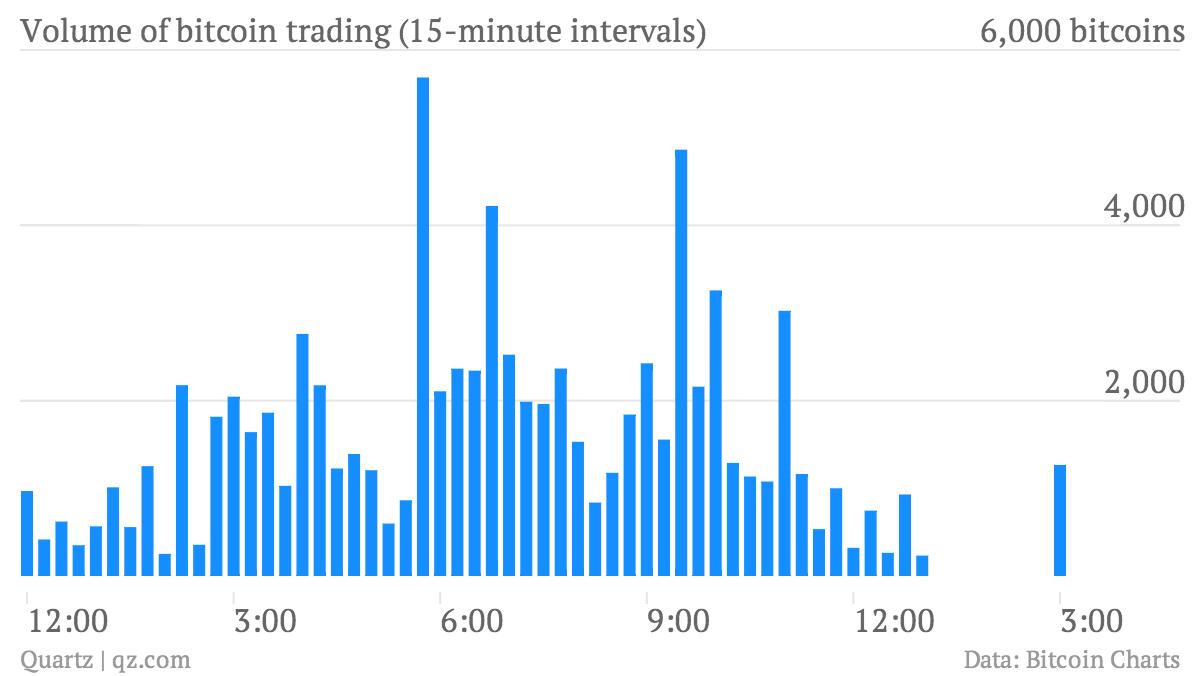 Bitcoin historical trade volume