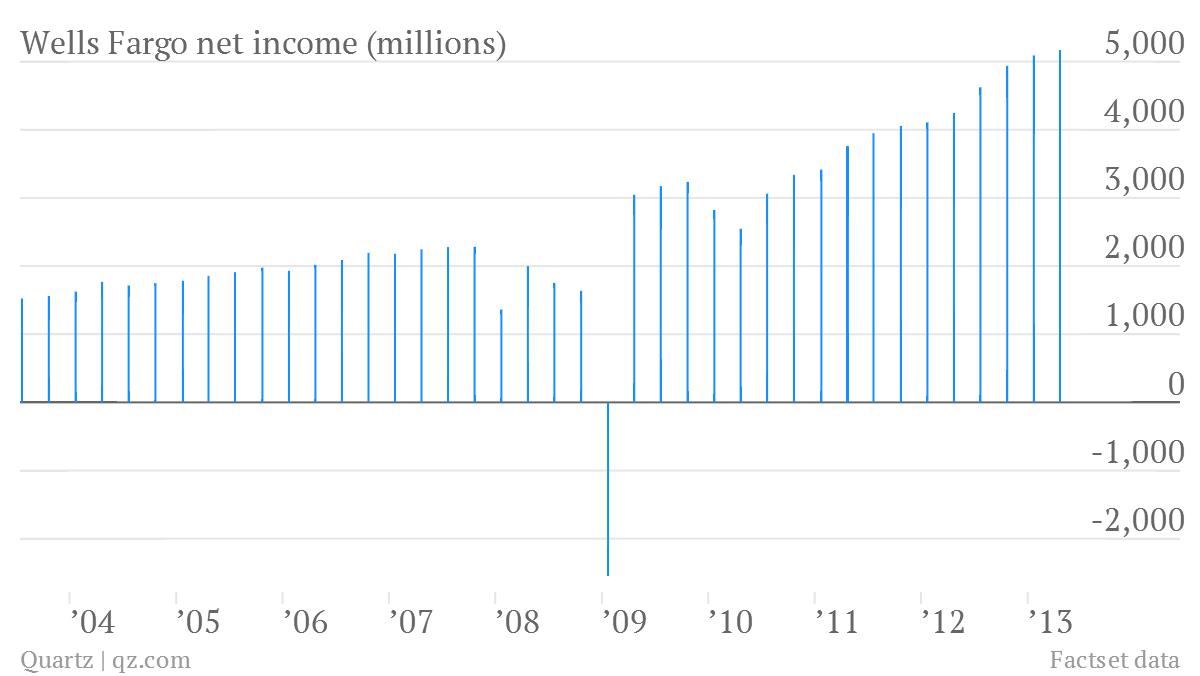 wells fargo net income q1 2013
