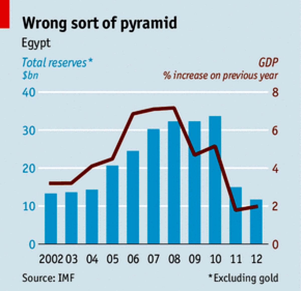 Wrong Sort of Pyramid