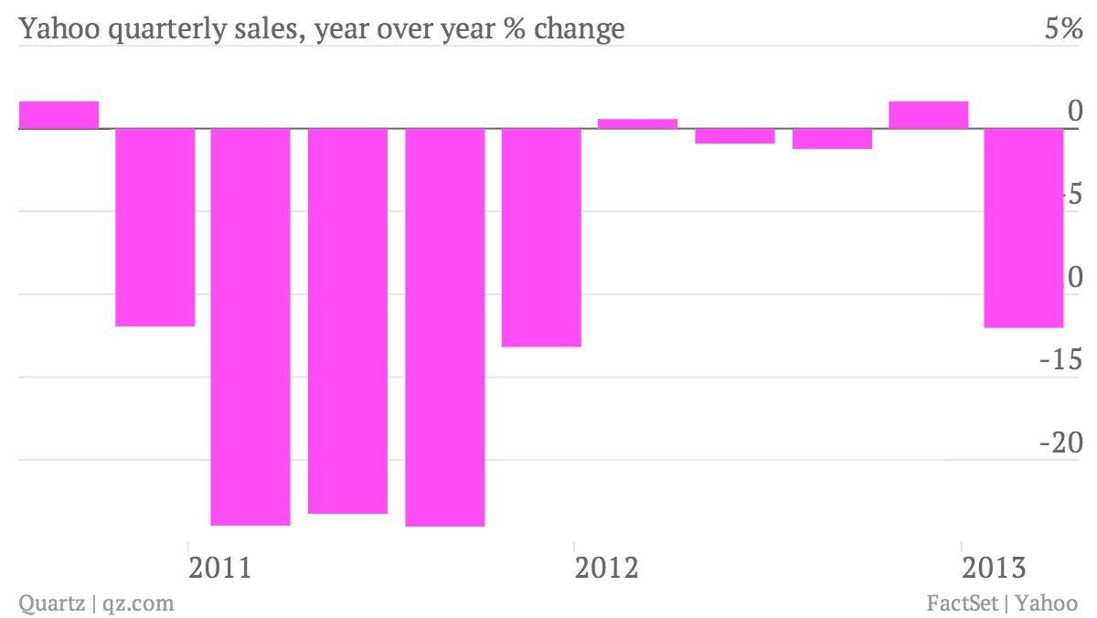 Yahoo-quarterly-sales-year-over-year-change_chart
